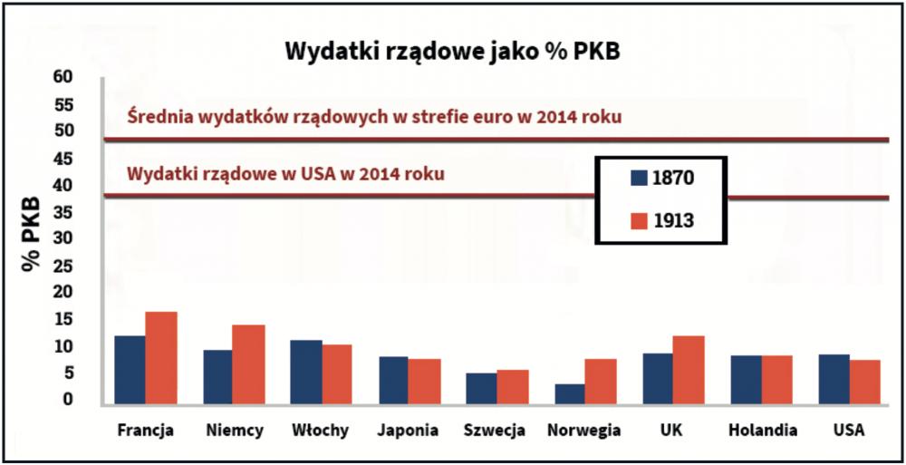 Socjalistyczne zapędy polityków Independent Trader.pl