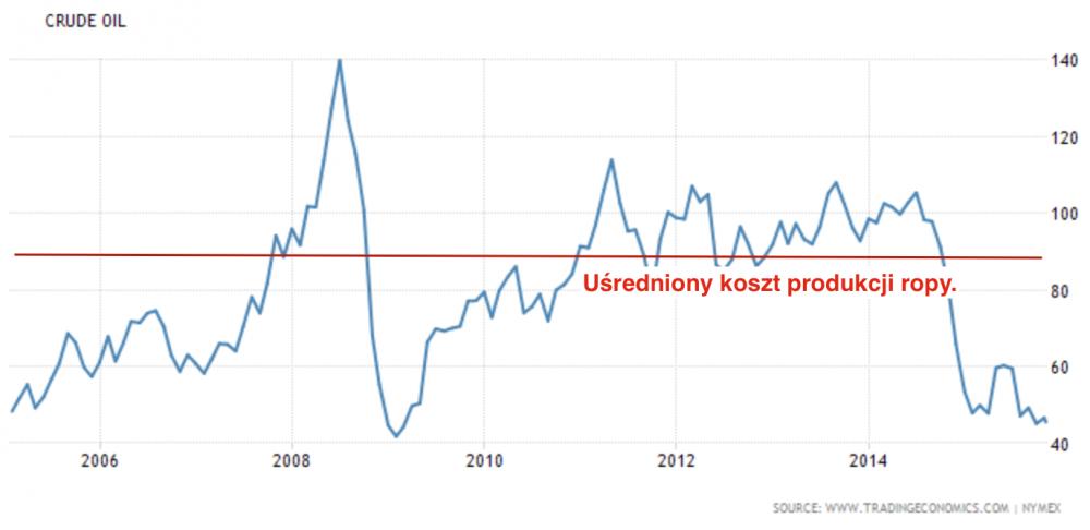 Cena_ropy_oraz_koszt_produkcji.png