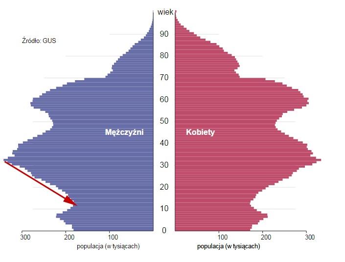 Do_podmiany_demografia.jpg