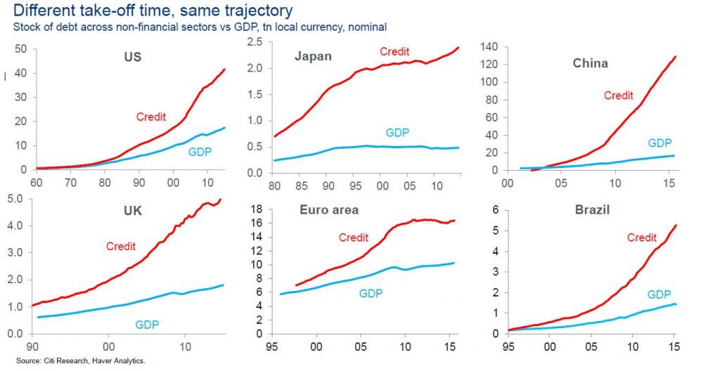 Global_debt_to_gdp_citi.jpg