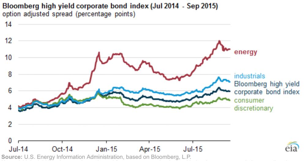 Jund_bonds_US_by_sectors.png