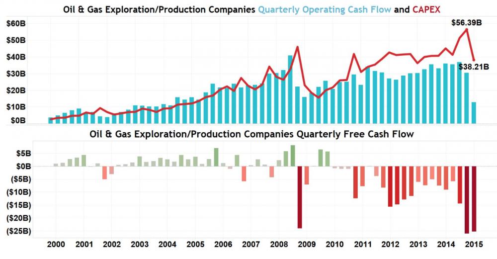 Oil_gas_capex_cashflow.png