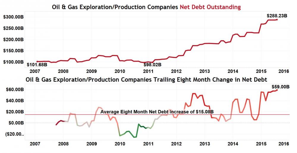 Oil_gaz_US_D%C5%82ug_netto.png
