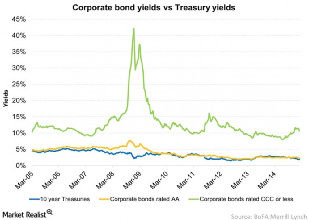 Rentowno%C5%9B%C4%87_obligacji_CCC.png
