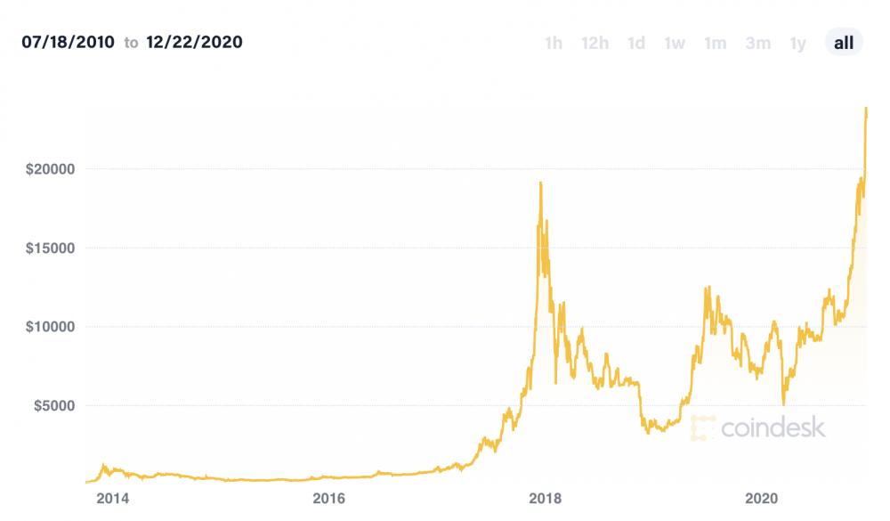prekyba cryptocurrency su svertu