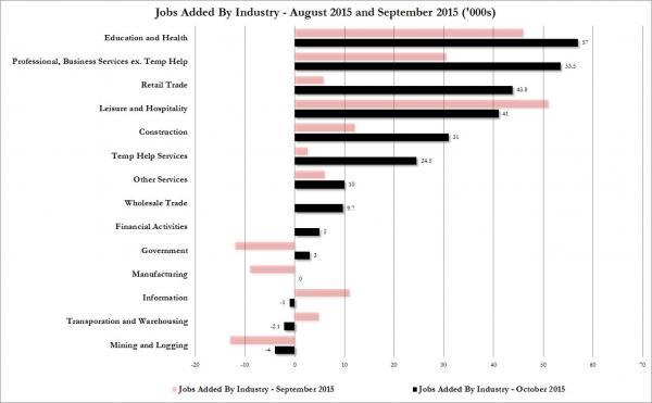 jobs_by_sector_0.jpg