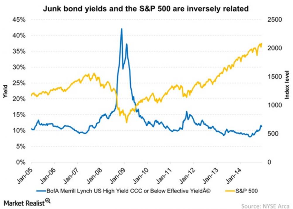 junk_bonds11.png