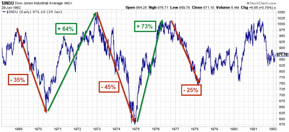 daaa8f47cb Dobrze widać to na przykładzie indeksu Dow Jones Industrial. Poniżej  zamieściłem wykres pokazujący notowania indeksu w ujęciu nominalnym.