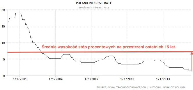 stopy_procentowe_pl.jpg