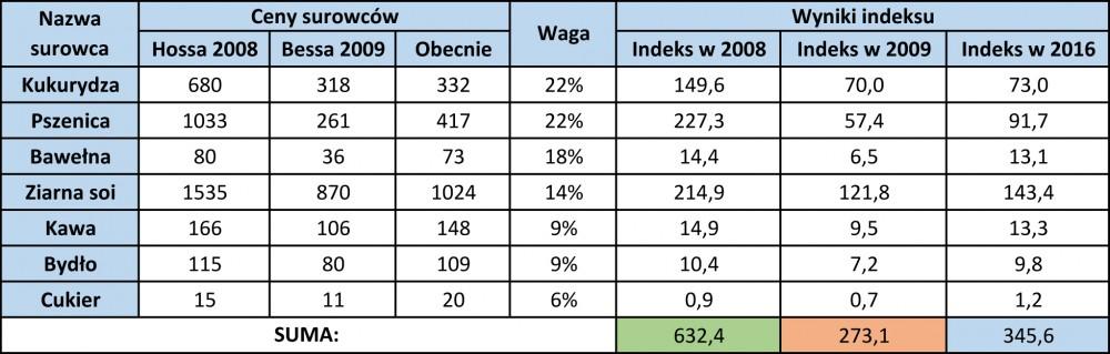 surowce_rolne_wlasny_indeks.jpg