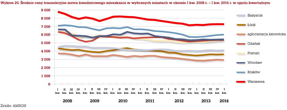 Ceny nieruchomości w Polsce