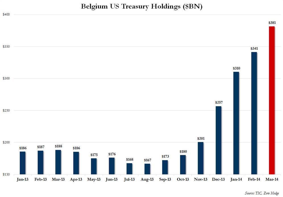 Belgia obligacje USA