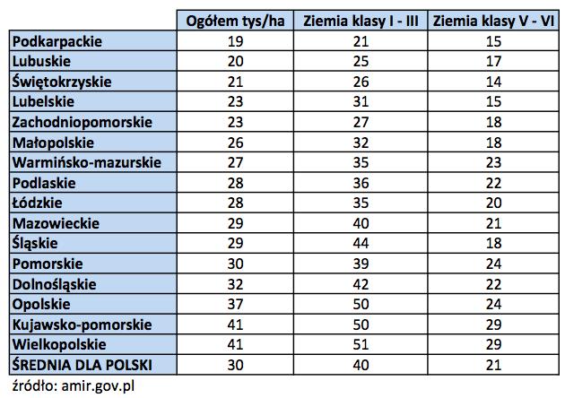 Ceny gruntów rolnych województwa