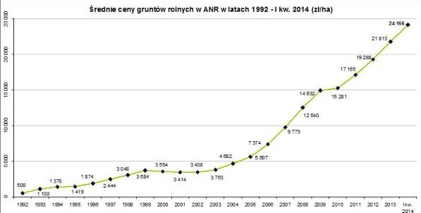 Ceny ziemi rolnej 1992 - 2014