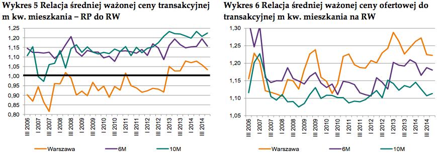 Ceny_ofertowe_vs_ceny_transakycjne.png