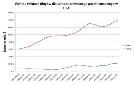 D%C5%82ugi_vs_zyski_korporacji.png