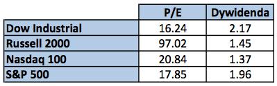 Cena / zysk dla S&P
