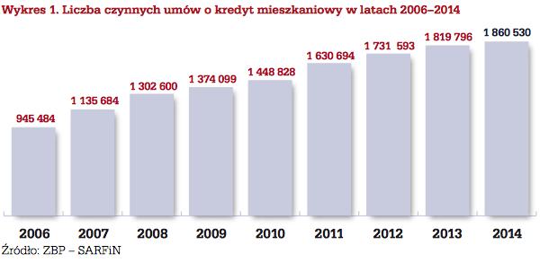 Liczna_czynnych_um%C3%B3w_kredytowych.pn