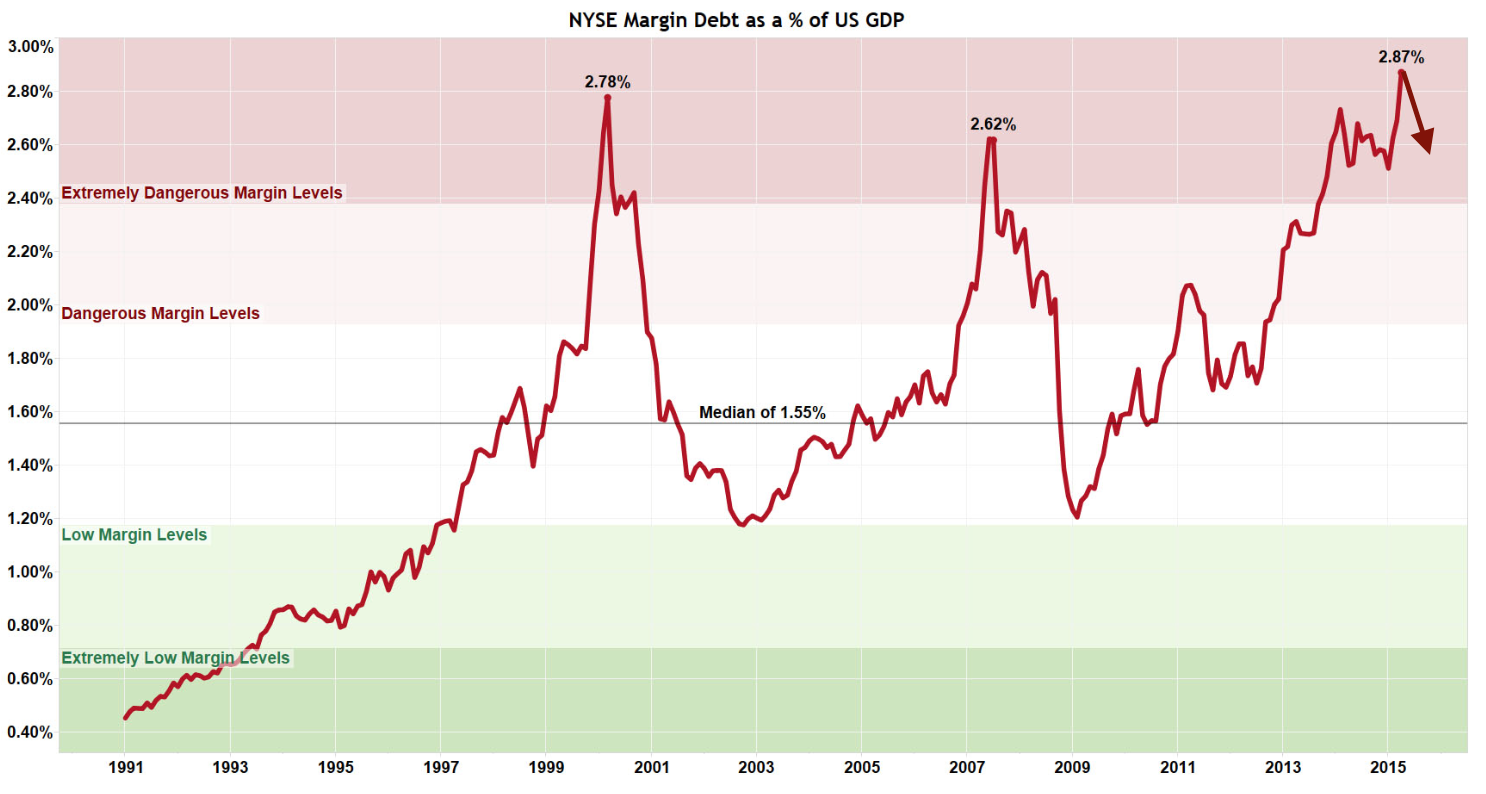 Margin_debt_to_gdp.png