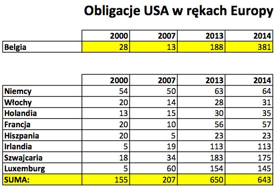 Obligacje USA w rękach Europy