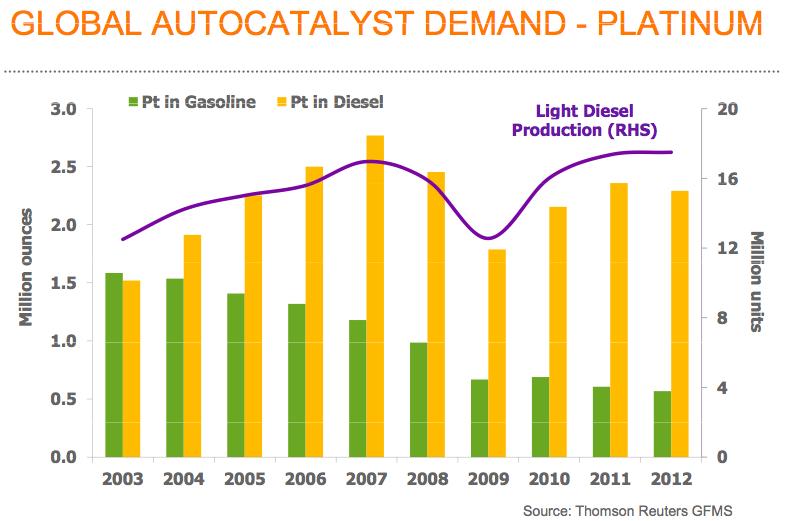 Zużycie platyny w katalizatorach