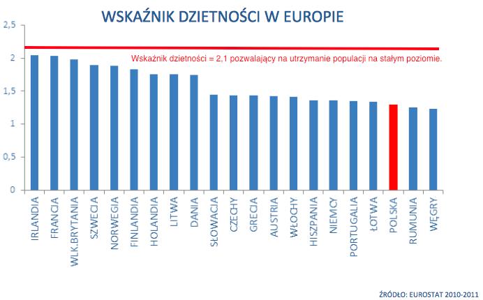Poziom_dzietno%C5%9Bci_-_w_Europie.png