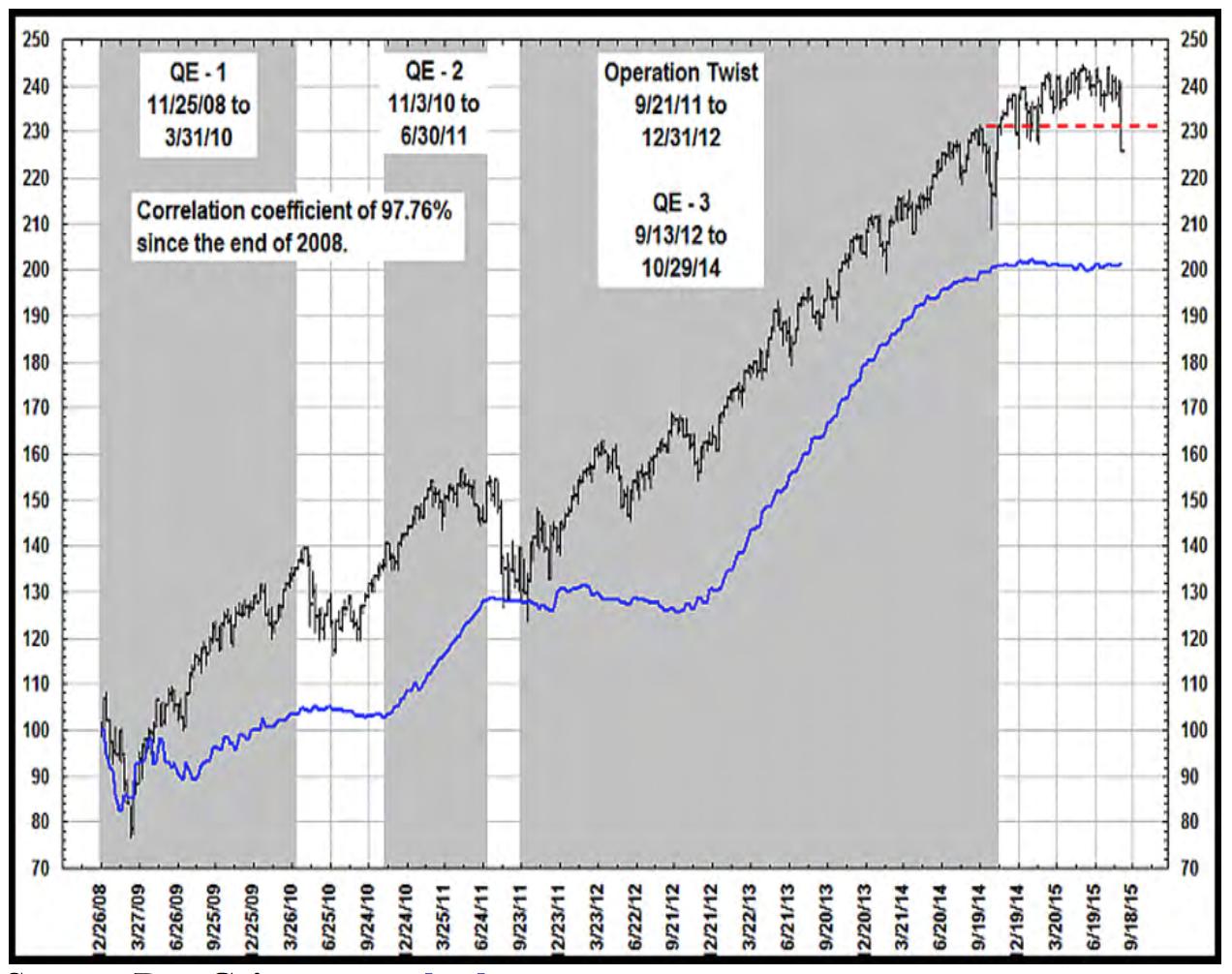 QE_vs_wzrosty_na_gi%C4%99%C5%82dach.png