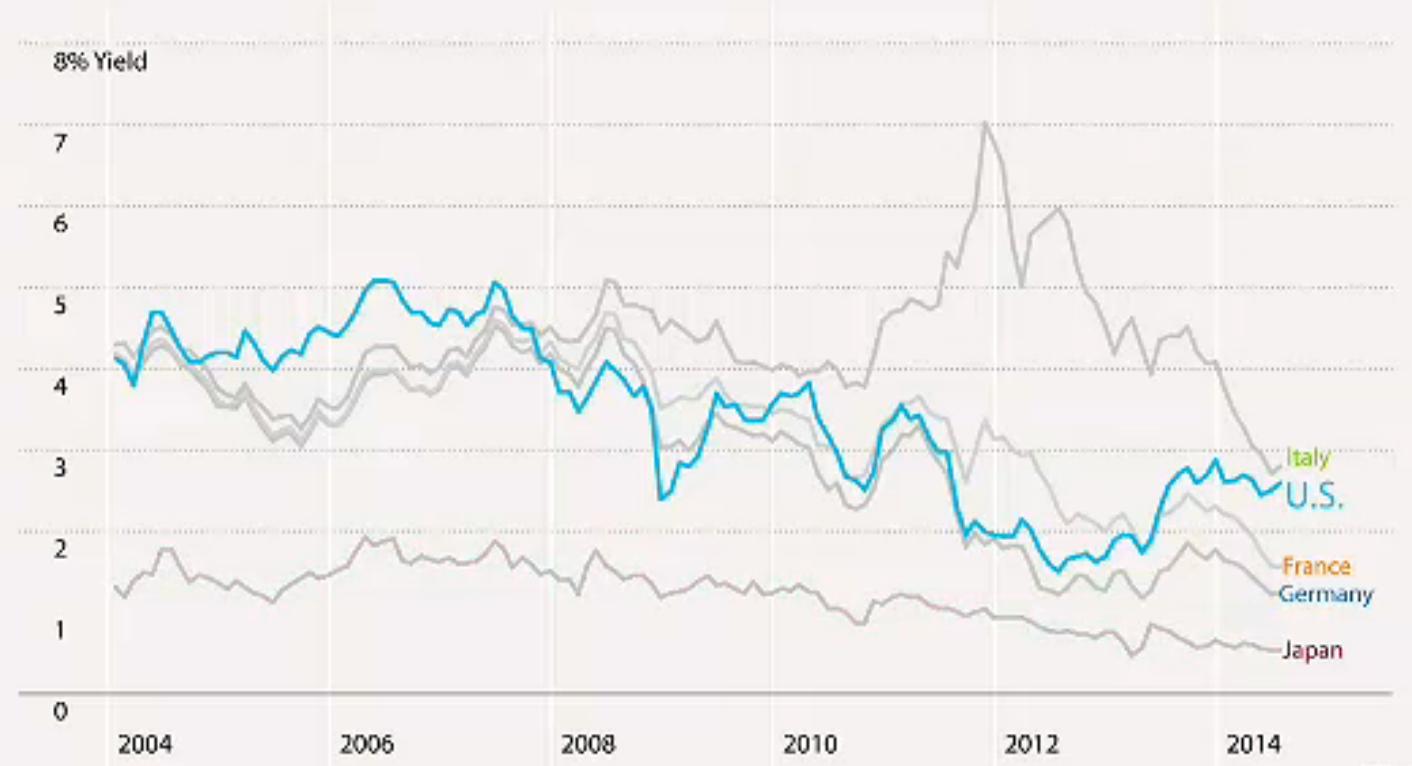 rentowność obligacji niemiec, francji, USA