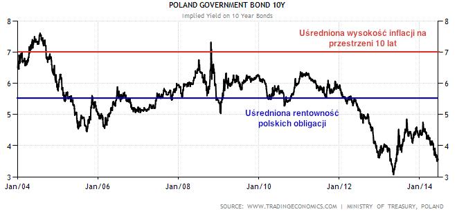 rentowność obligacji