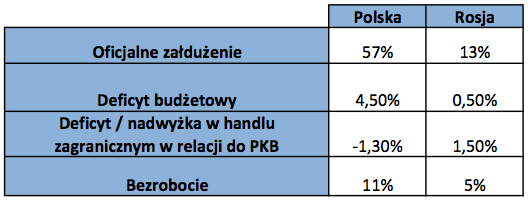Rosja_:_Polska.png