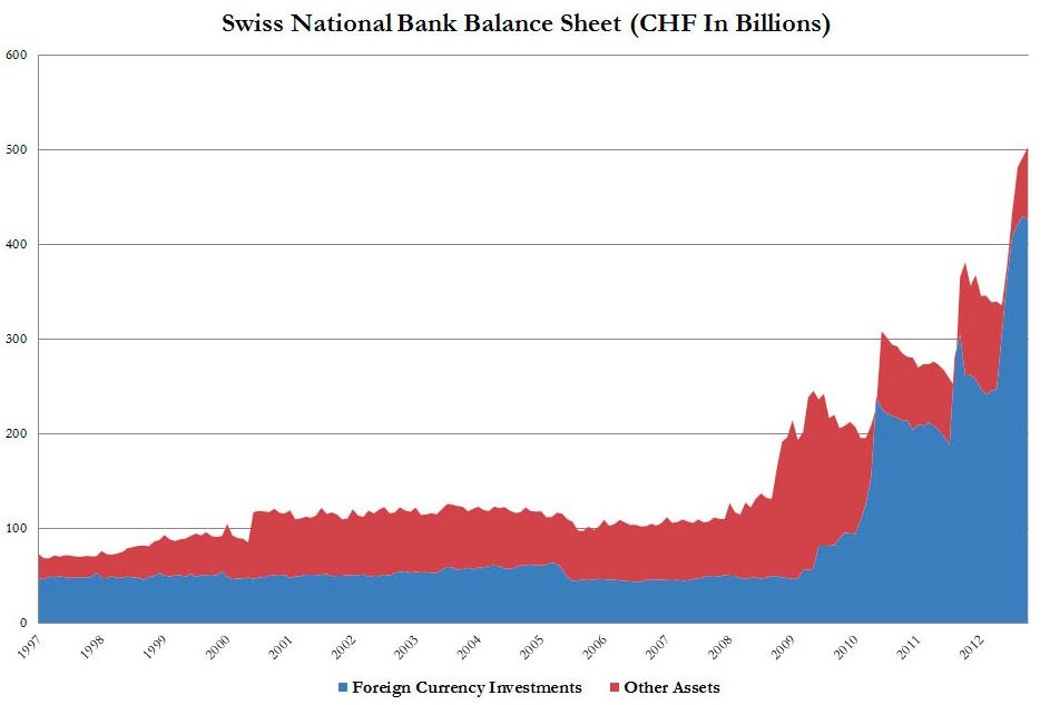 SNB_Ballance_sheet.png