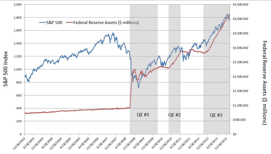 Bilans FED a ceny akcji