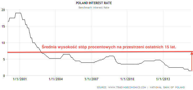 Stopy_procentowe1.png