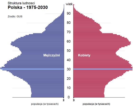 Struktura ludności