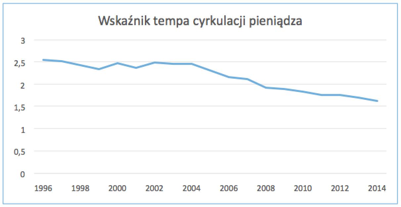 Tempo_cyrkulacji_pieniadza.png