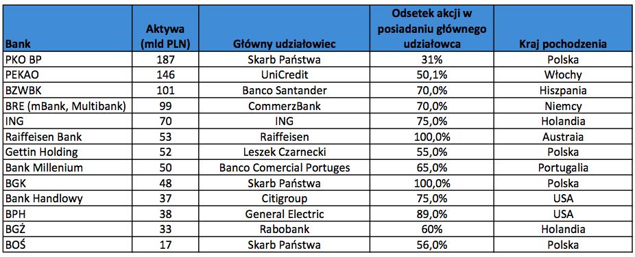 Udziałowcy polskich banków