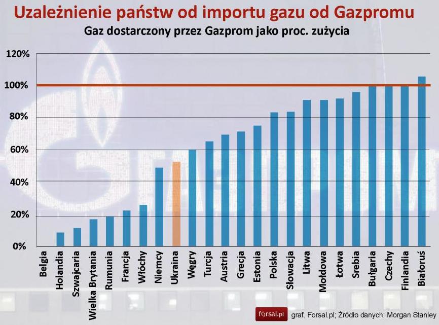 Uzależnienie Europy od rosyjskiego gazu
