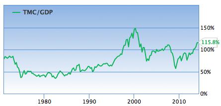 Wildshire 500 / GDP