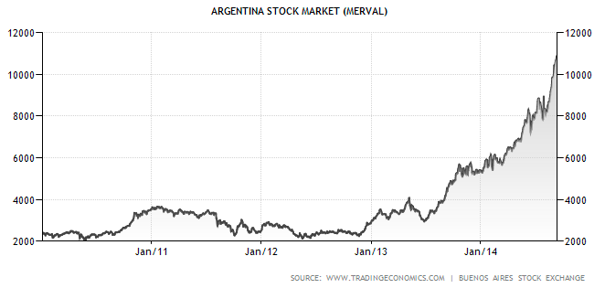 Wyniki_akcji_-_argentyna.png