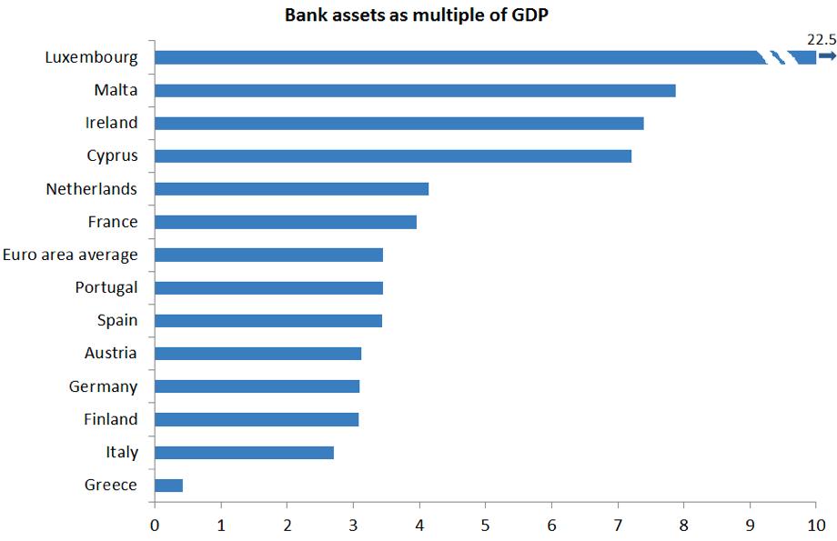Aktywa banków do PKB