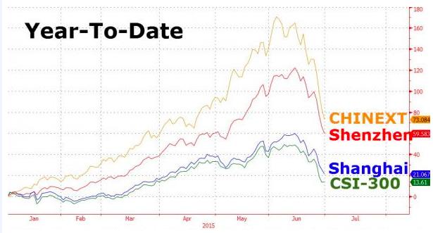 Rynek akcji w Chinach