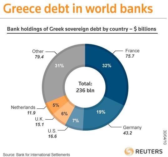 kto_posiada%C5%82_d%C5%82ug_grecki_w_201