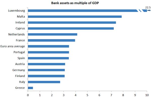 wielkość banków PKB