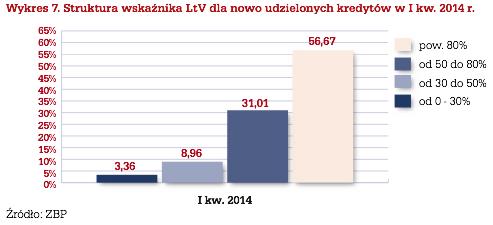 Struktura kredytów LTV