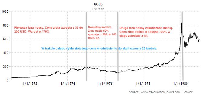 z%C5%82oto_1971-_1980!.png