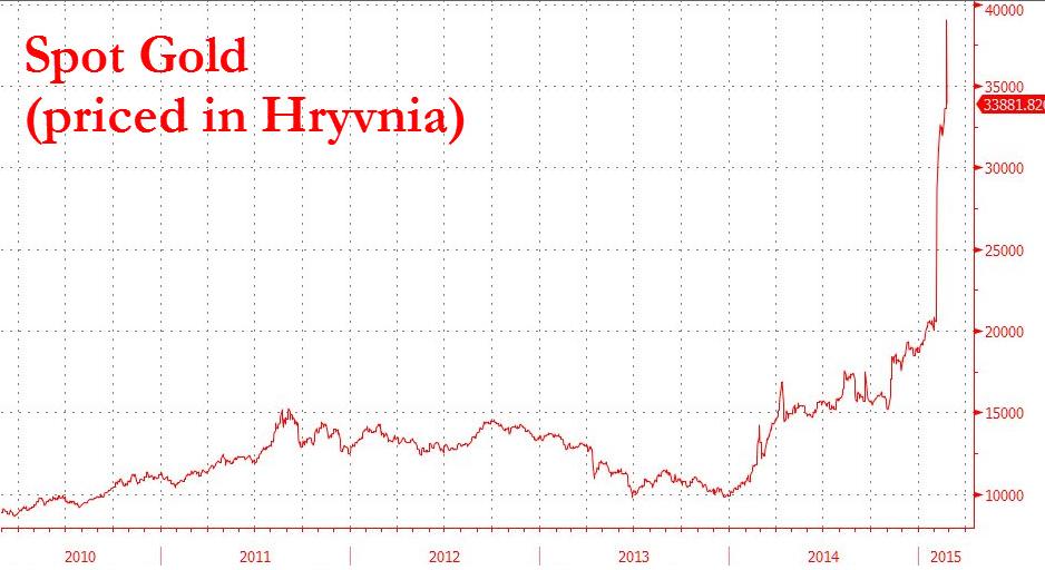 Cena złota w hrywnie